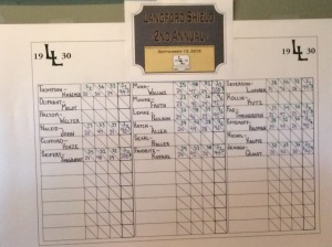 Early score returns from the 2015 Langford Shield at Lawsonia's Links course